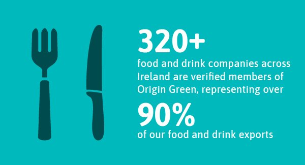 320+ food and drink companies across Ireland are verified members if Origin Green, representing over 90% of our food and drink exports