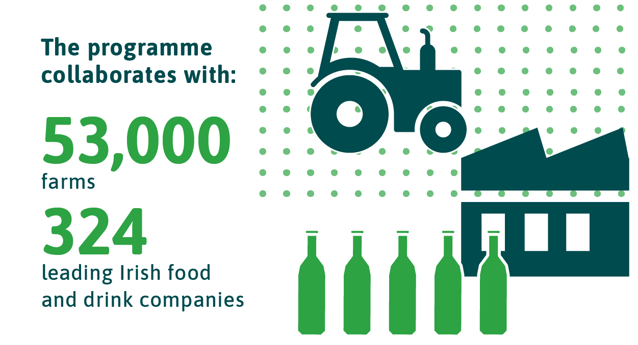 53,000 farms, 324 leading Irish food and drink companies